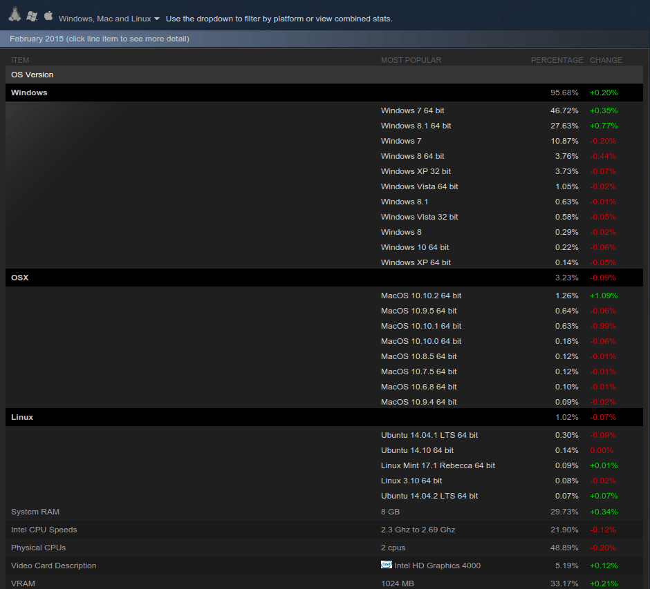 Steam facts & figures